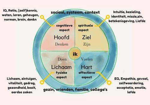 5dimensie model, inclusive model