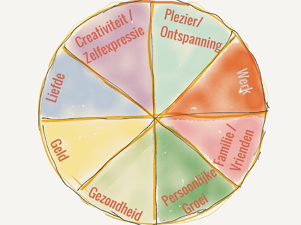 het wiel verdeeld